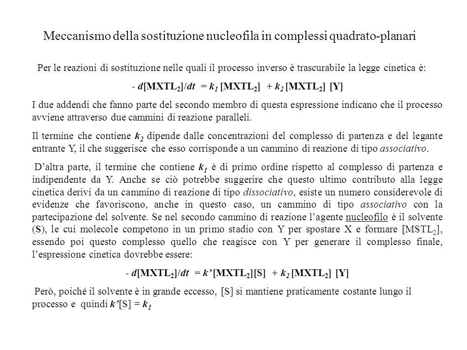 Meccanismo della sostituzione nucleofila in complessi quadrato-planari
