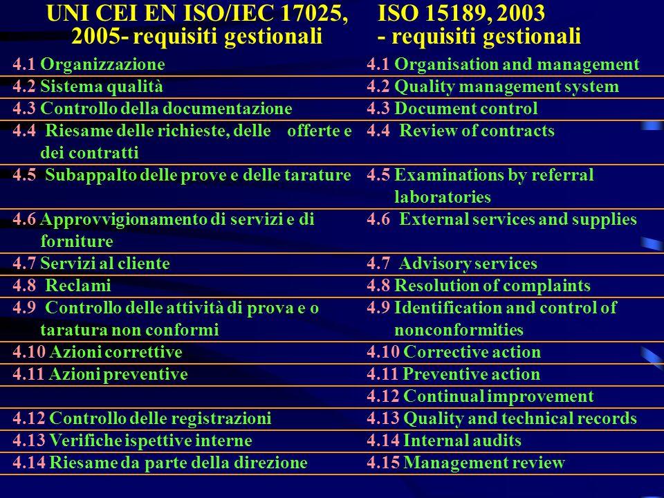 UNI CEI EN ISO/IEC 17025, 2005- requisiti gestionali