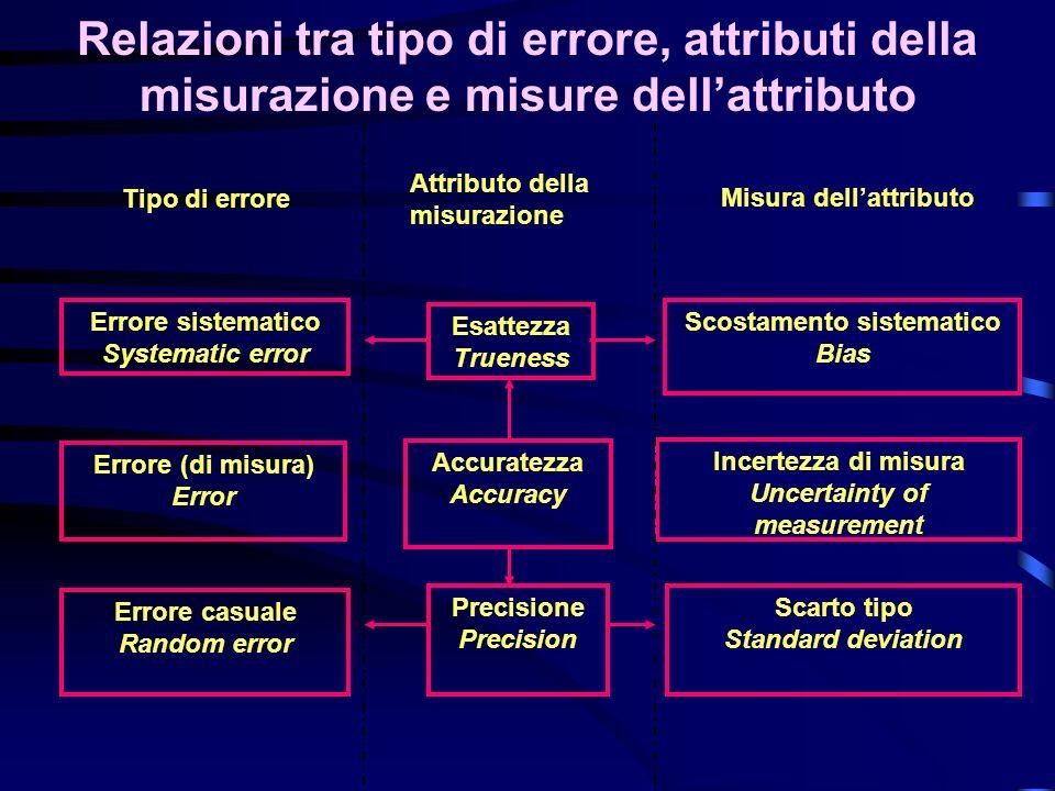 Relazioni tra tipo di errore, attributi della misurazione e misure dell'attributo