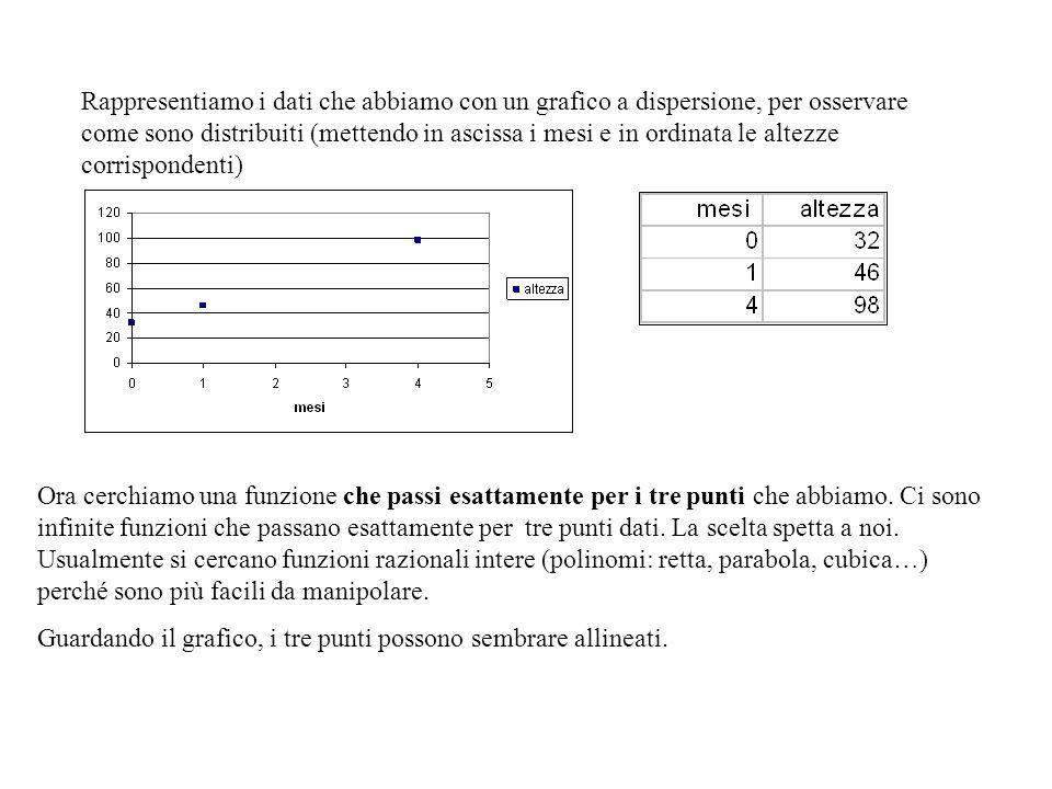 Rappresentiamo i dati che abbiamo con un grafico a dispersione, per osservare come sono distribuiti (mettendo in ascissa i mesi e in ordinata le altezze corrispondenti)