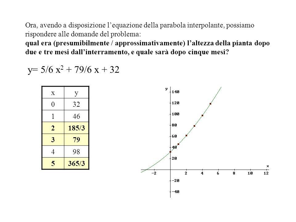 Ora, avendo a disposizione l'equazione della parabola interpolante, possiamo rispondere alle domande del problema: qual era (presumibilmente / approssimativamente) l'altezza della pianta dopo due e tre mesi dall'interramento, e quale sarà dopo cinque mesi