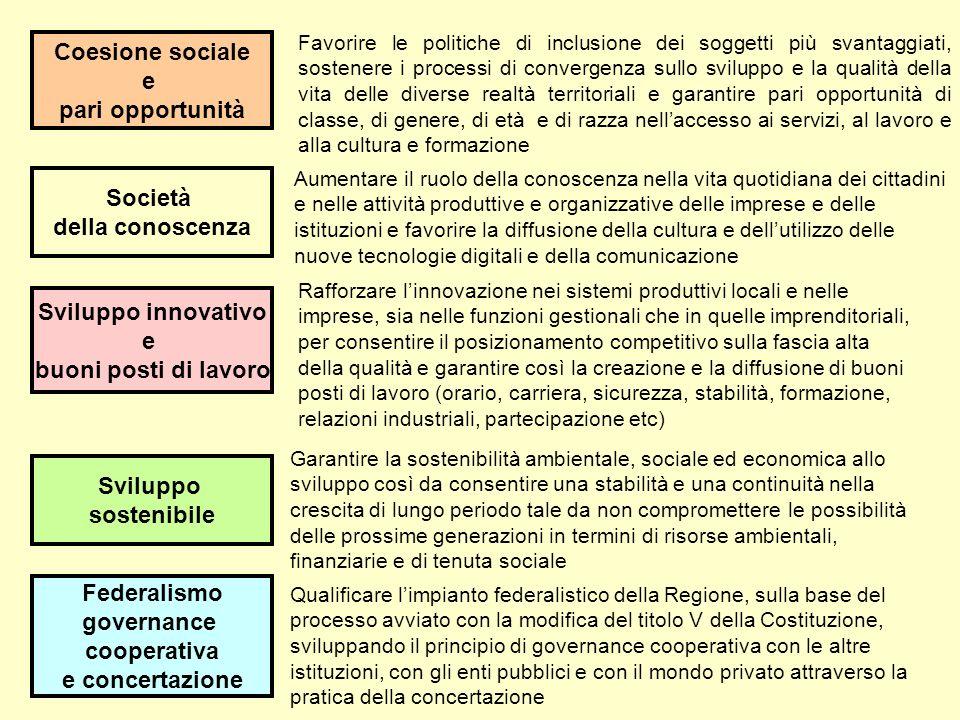 Coesione sociale e pari opportunità Società della conoscenza