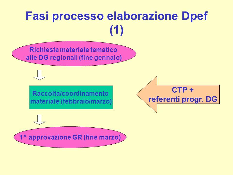 Fasi processo elaborazione Dpef (1)