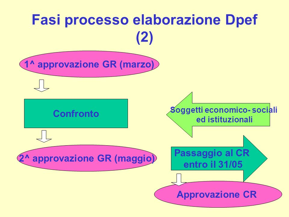 Fasi processo elaborazione Dpef (2)