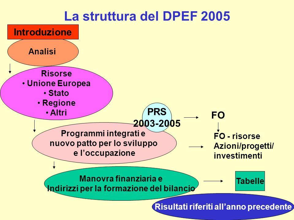 La struttura del DPEF 2005 Introduzione PRS FO 2003-2005 Analisi