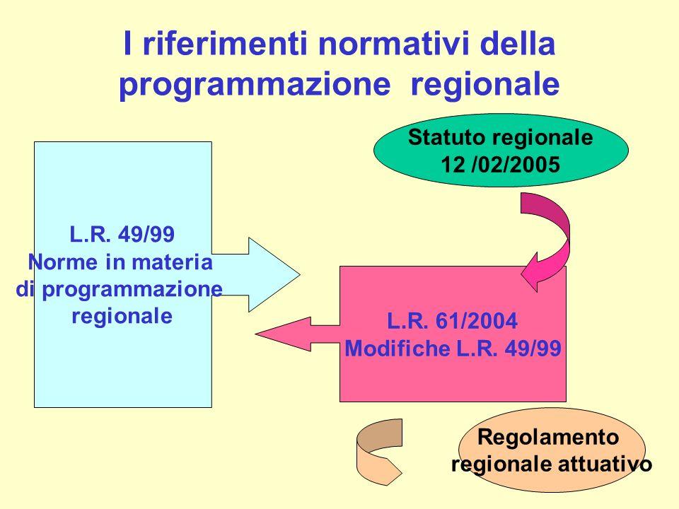 I riferimenti normativi della programmazione regionale