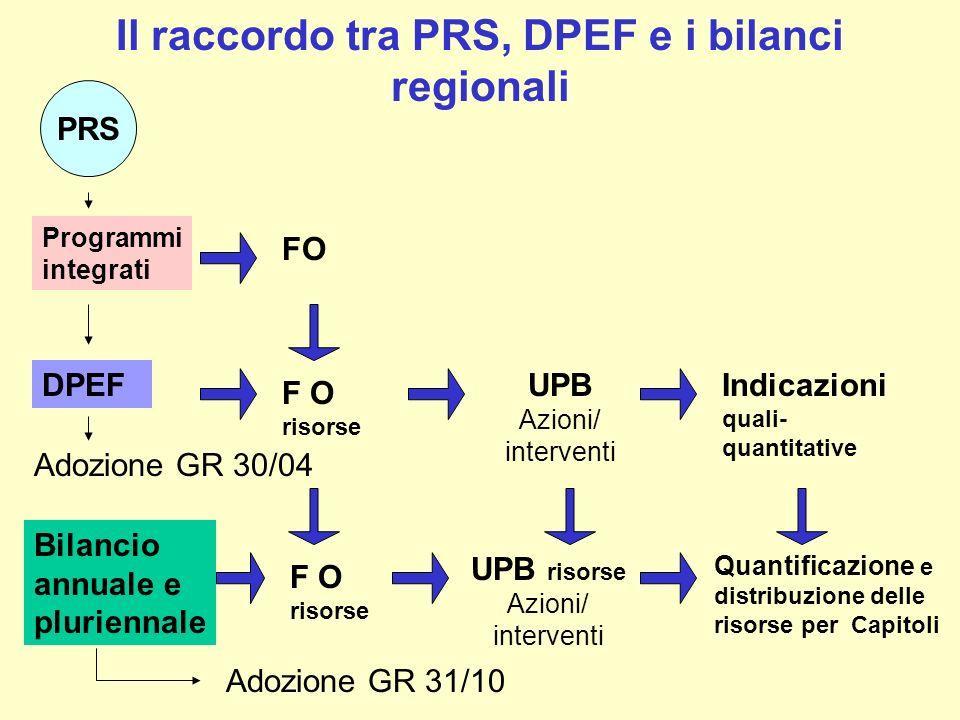 Il raccordo tra PRS, DPEF e i bilanci regionali