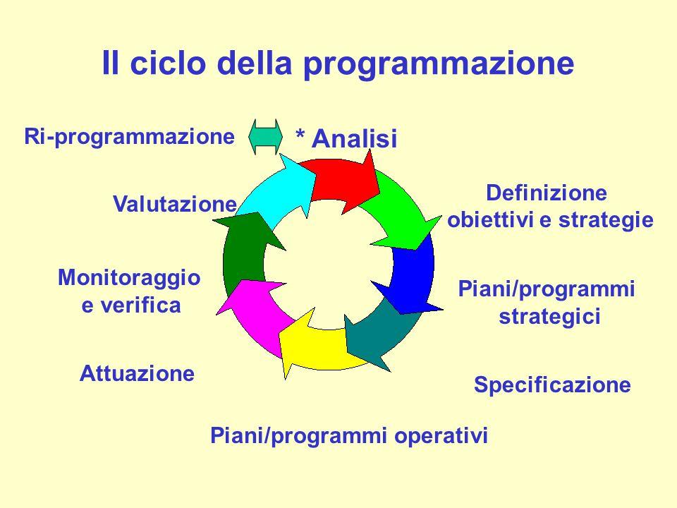 Il ciclo della programmazione