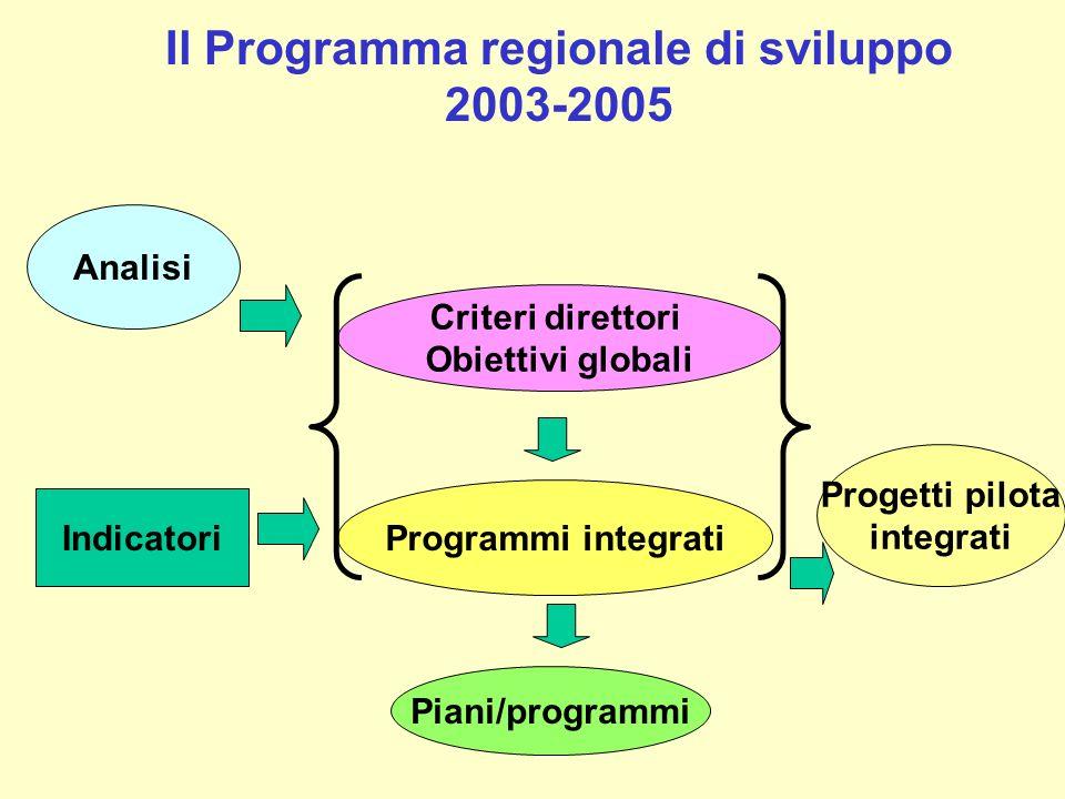 Il Programma regionale di sviluppo 2003-2005