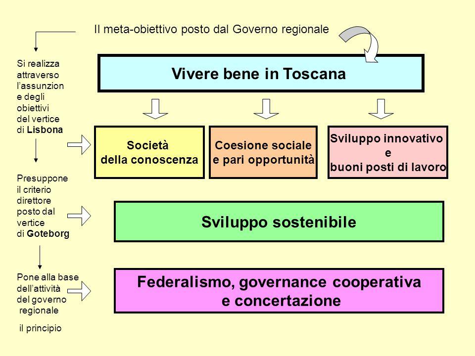 Federalismo, governance cooperativa