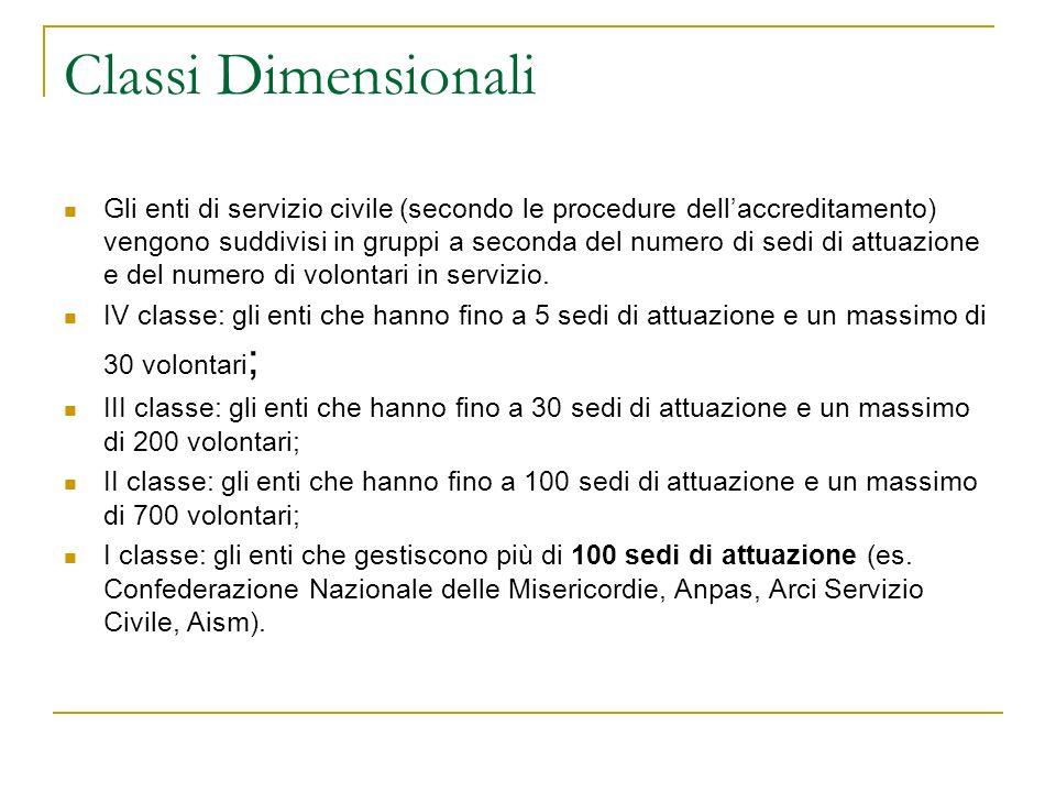Classi Dimensionali