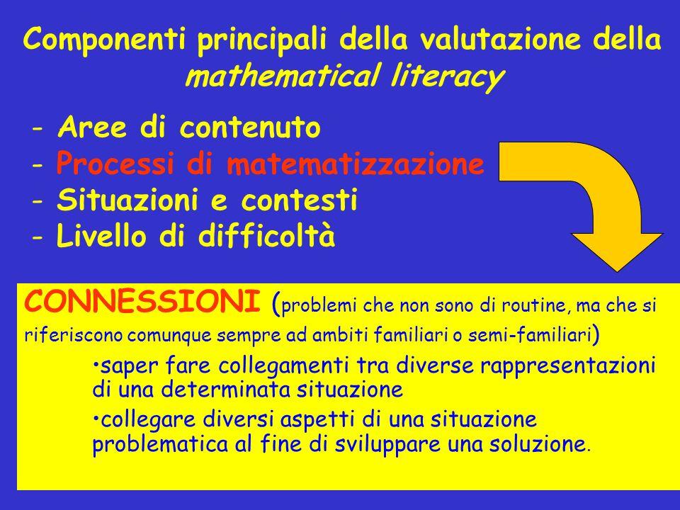Componenti principali della valutazione della mathematical literacy