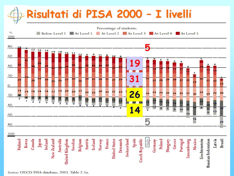 Risultati di PISA 2000 – I livelli