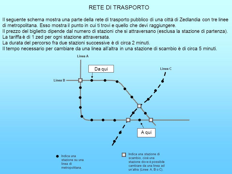 RETE DI TRASPORTO
