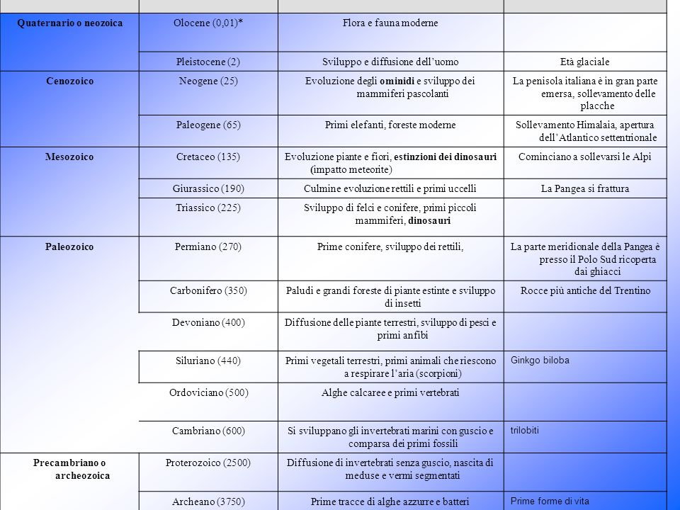 Quaternario o neozoica Precambriano o archeozoica