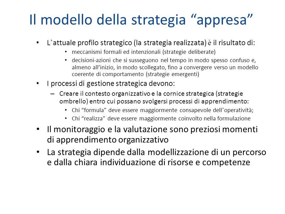 Il modello della strategia appresa