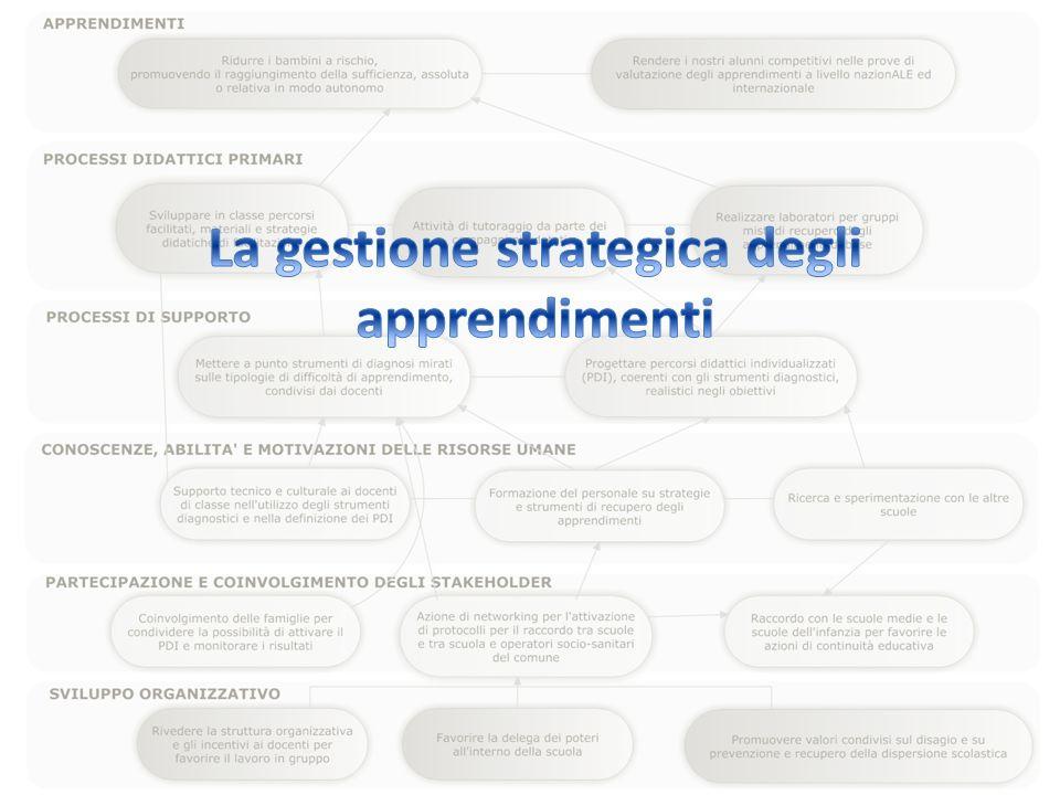La gestione strategica degli apprendimenti