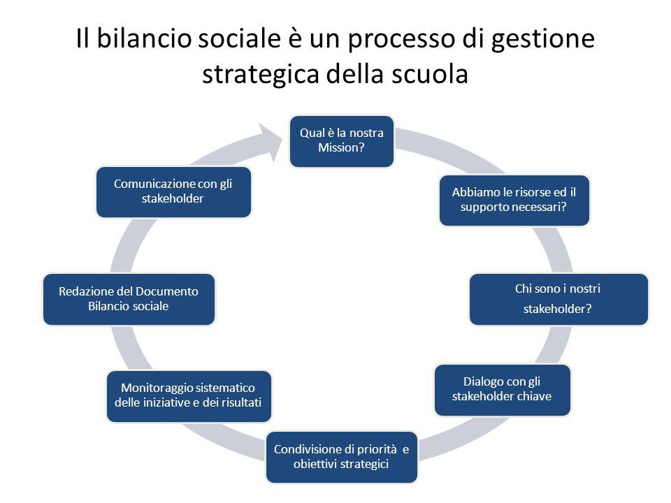 Il bilancio sociale è un processo di gestione strategica della scuola