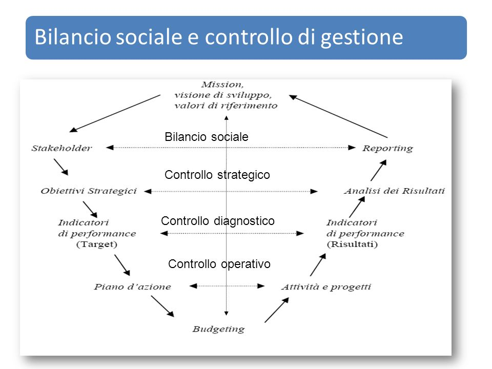 Controllo diagnostico