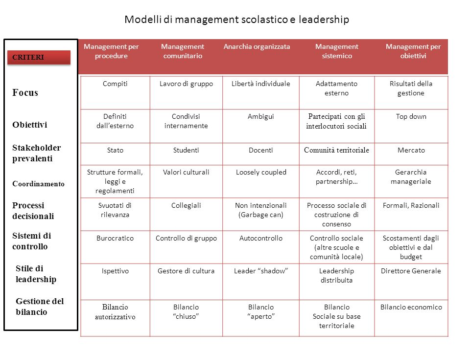 Modelli di management scolastico e leadership