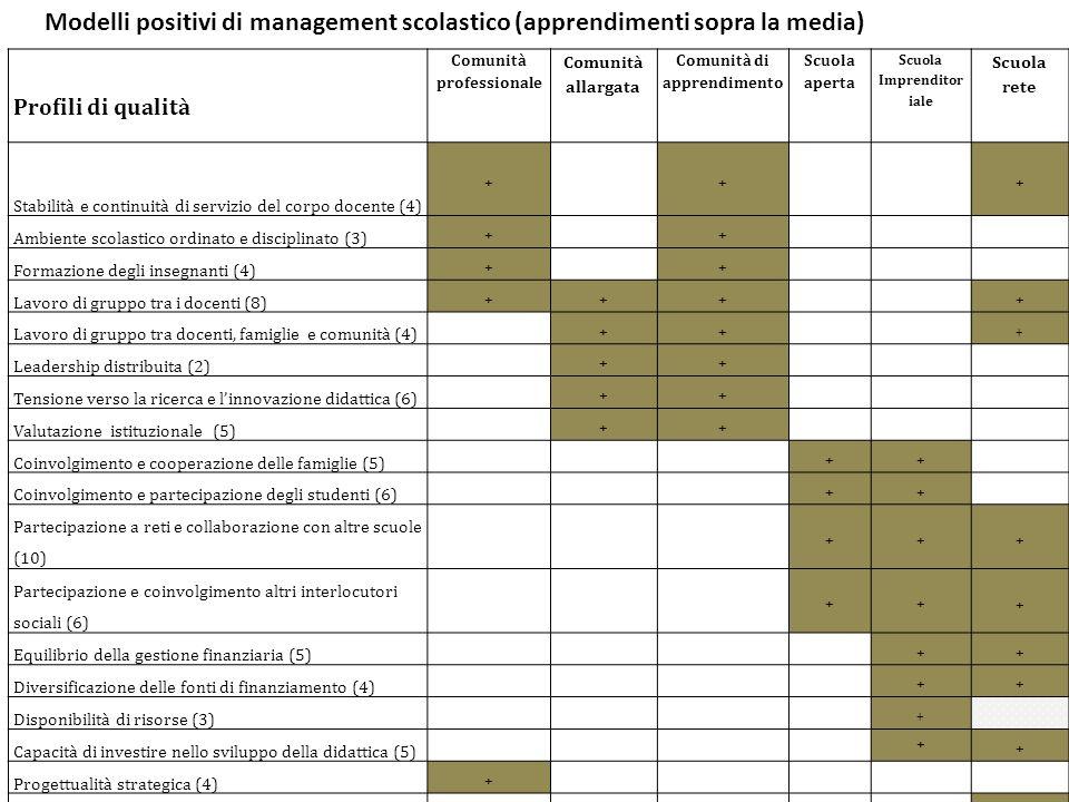 Modelli positivi di management scolastico (apprendimenti sopra la media)