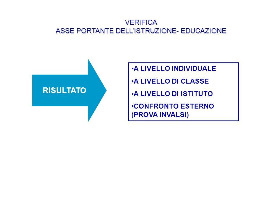 VERIFICA ASSE PORTANTE DELL'ISTRUZIONE- EDUCAZIONE
