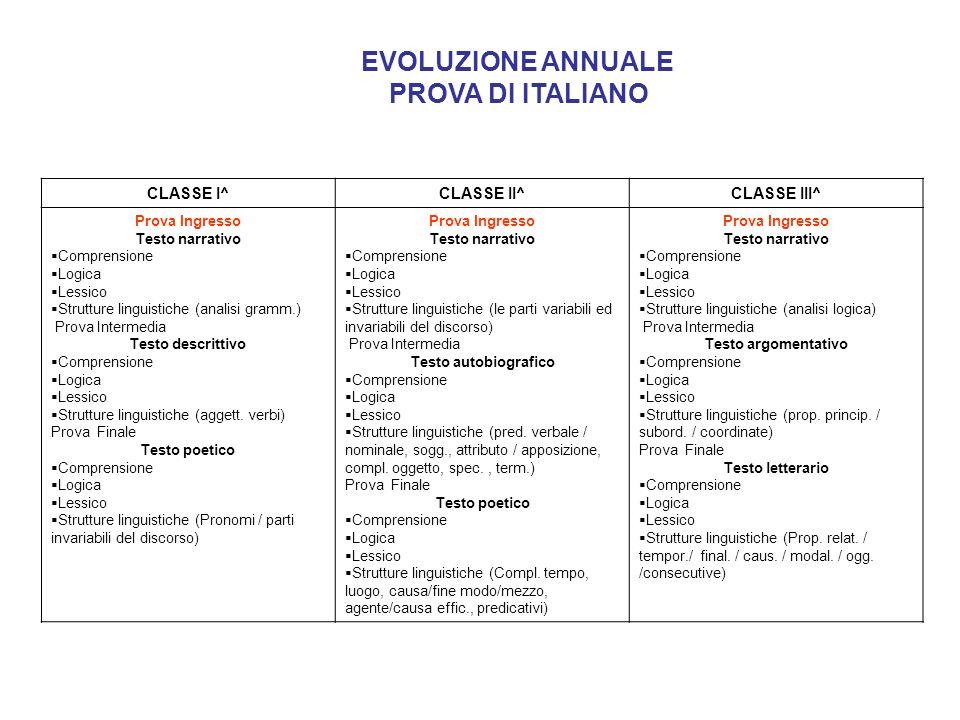 EVOLUZIONE ANNUALE PROVA DI ITALIANO CLASSE I^ CLASSE II^ CLASSE III^