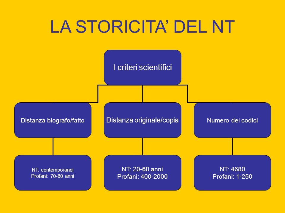 LA STORICITA' DEL NT I criteri scientifici Distanza originale/copia