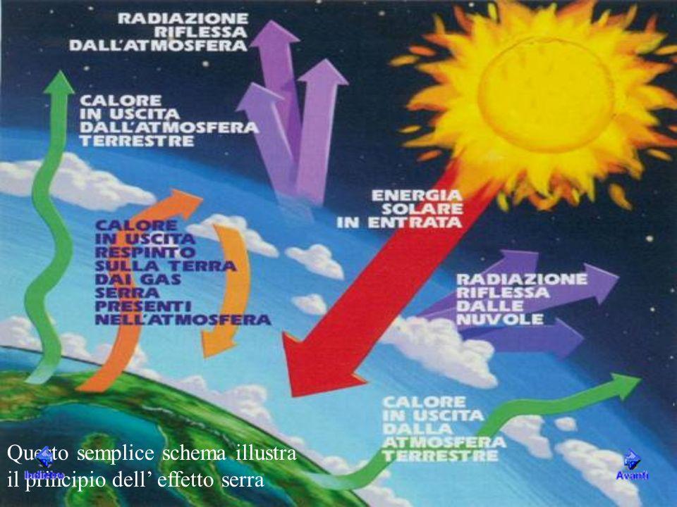 Questo semplice schema illustra il principio dell' effetto serra