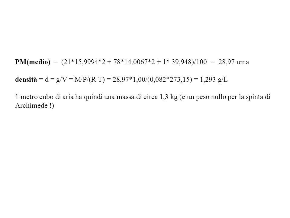 PM(medio) = (21*15,9994*2 + 78*14,0067*2 + 1* 39,948)/100 = 28,97 uma