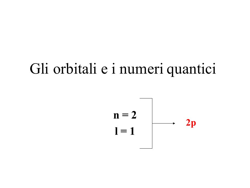 Gli orbitali e i numeri quantici