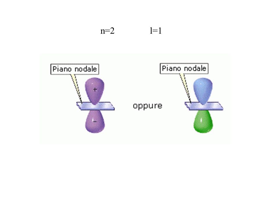 n=2 l=1