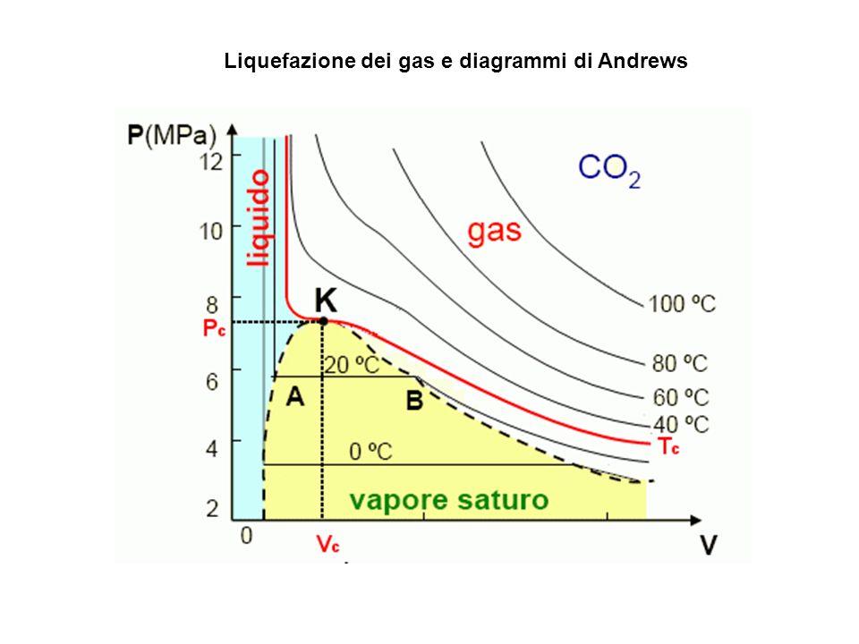 Liquefazione dei gas e diagrammi di Andrews