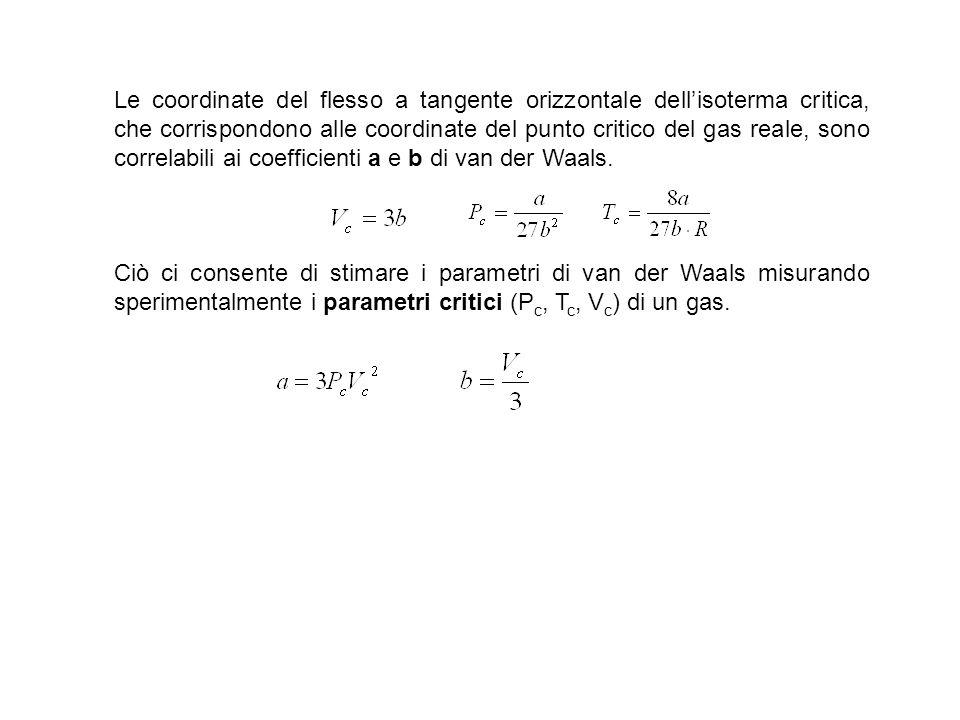 Le coordinate del flesso a tangente orizzontale dell'isoterma critica, che corrispondono alle coordinate del punto critico del gas reale, sono correlabili ai coefficienti a e b di van der Waals.