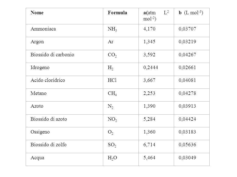NomeFormula. a(atm L2 mol-2) b (L mol-3) Ammoniaca. NH3. 4,170. 0,03707. Argon. Ar. 1,345. 0,03219.