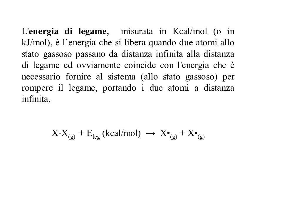 X-X(g) + Eleg (kcal/mol) → X•(g) + X•(g)