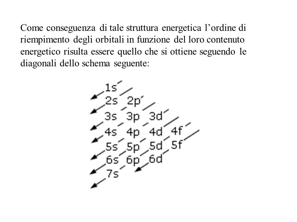 Come conseguenza di tale struttura energetica l'ordine di riempimento degli orbitali in funzione del loro contenuto energetico risulta essere quello che si ottiene seguendo le diagonali dello schema seguente:
