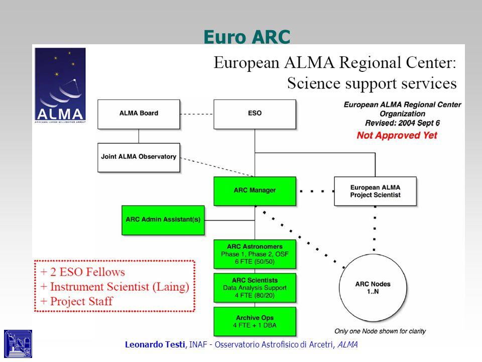 Euro ARC