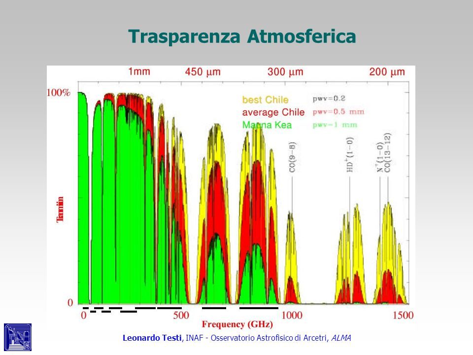 Trasparenza Atmosferica