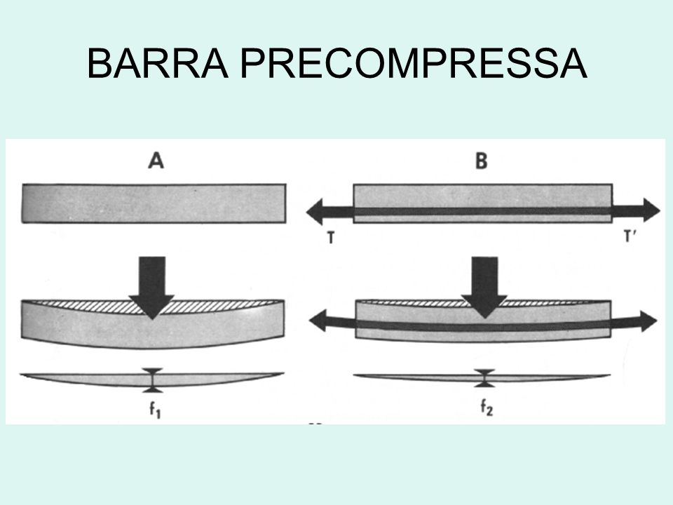 BARRA PRECOMPRESSA