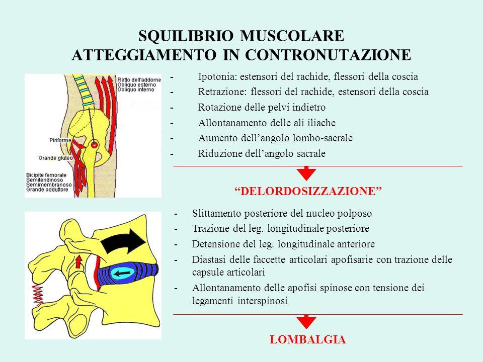 SQUILIBRIO MUSCOLARE ATTEGGIAMENTO IN CONTRONUTAZIONE