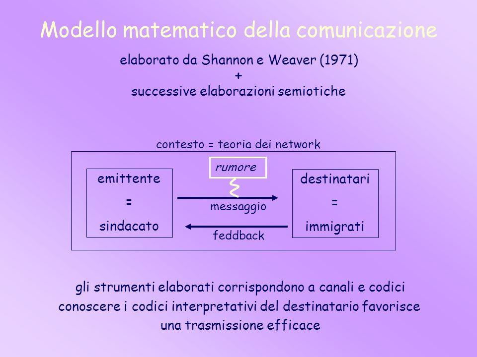 Modello matematico della comunicazione
