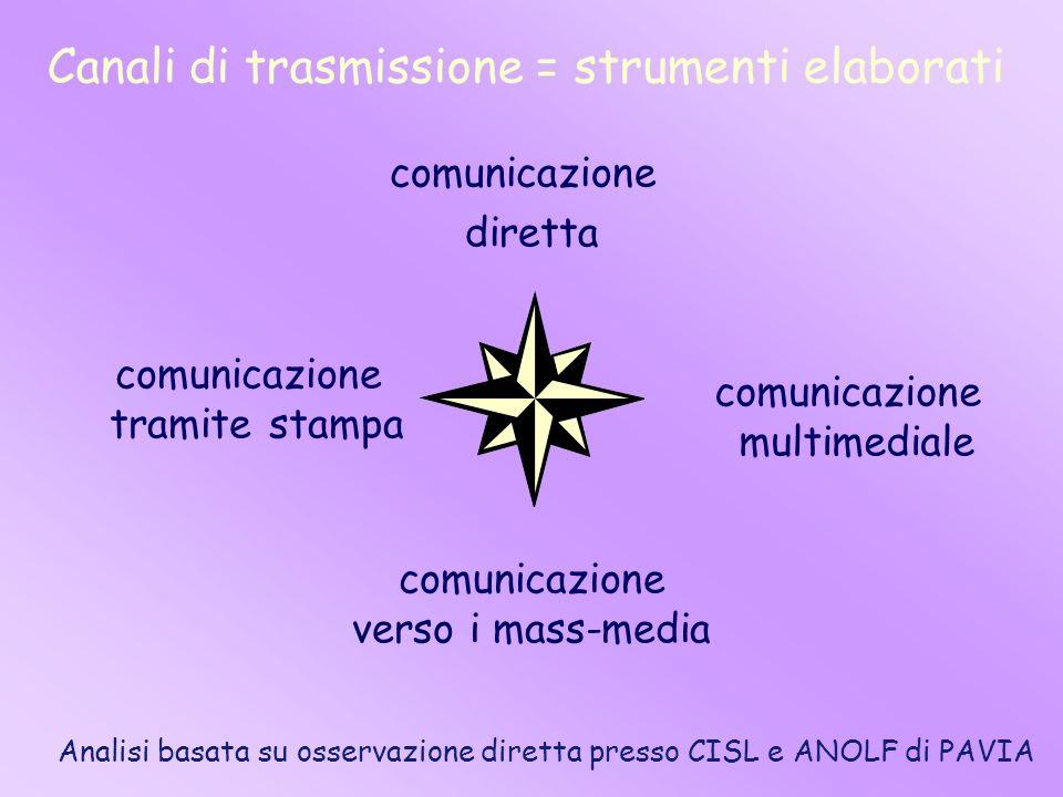 Canali di trasmissione = strumenti elaborati