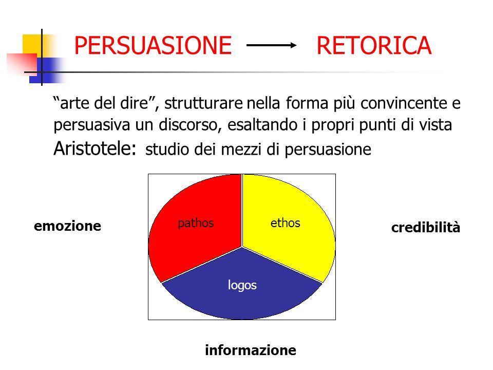 PERSUASIONE RETORICA Aristotele: studio dei mezzi di persuasione