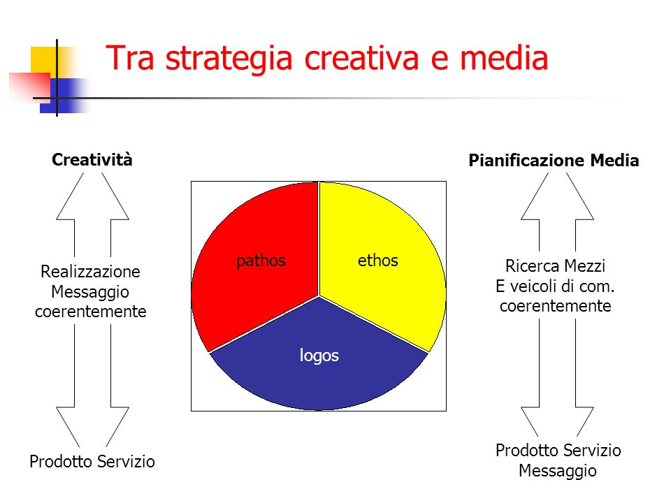 Tra strategia creativa e media