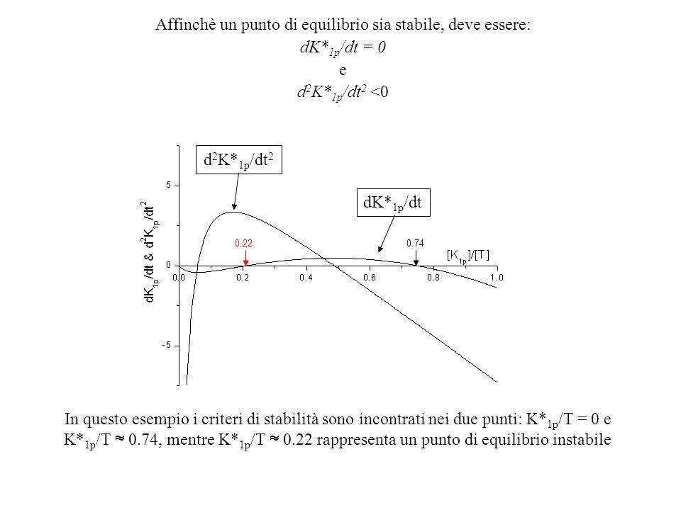 Affinchè un punto di equilibrio sia stabile, deve essere: