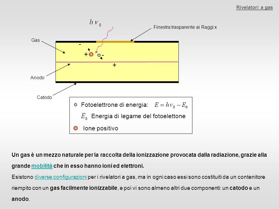 + - Fotoelettrone di energia: Energia di legame del fotoelettone