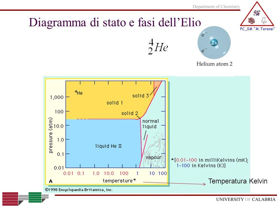 Diagramma di stato e fasi dell'Elio