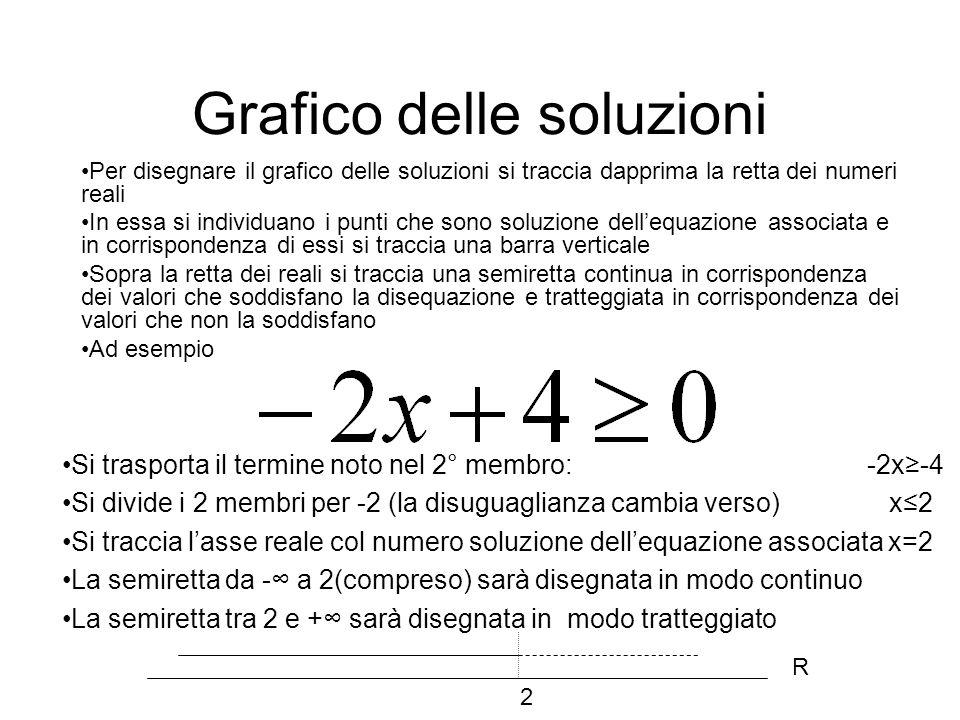 Grafico delle soluzioni