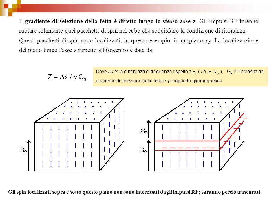 Il gradiente di selezione della fetta è diretto lungo lo stesso asse z